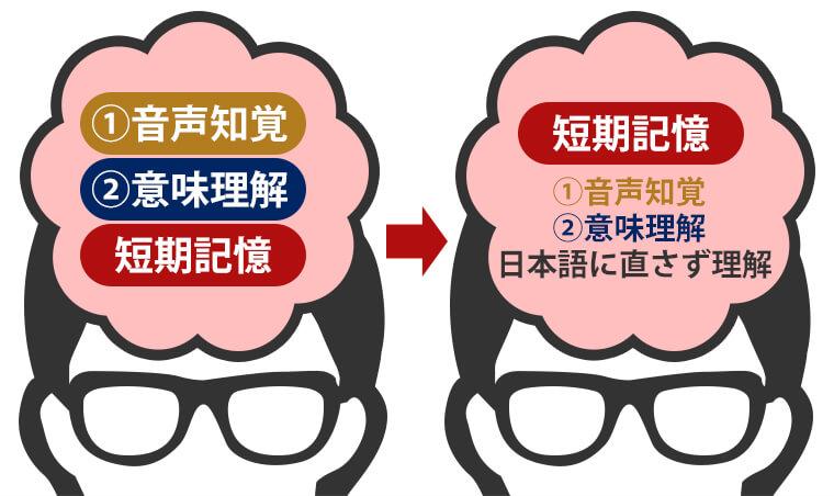 リスニング時の脳内処理