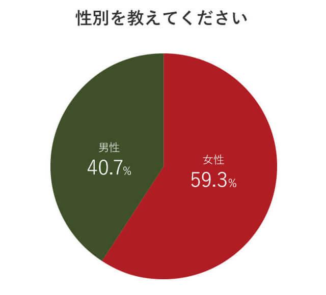 アンケート回答者の男女比グラフ画像