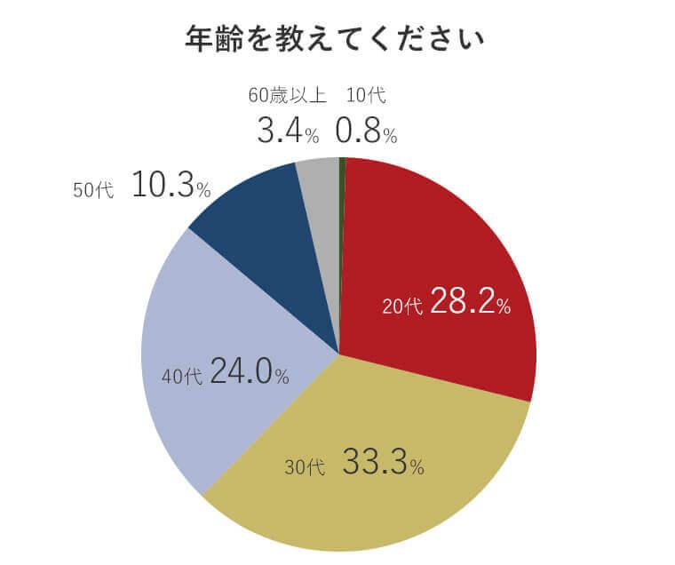 アンケート回答者の年齢分布グラフ