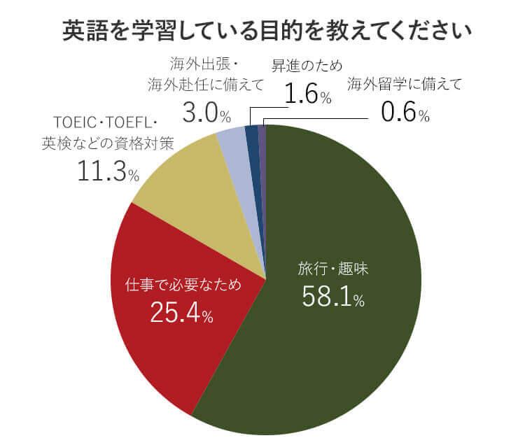 アンケート回答者の英語学習目的の比率を表す円グラフ画像