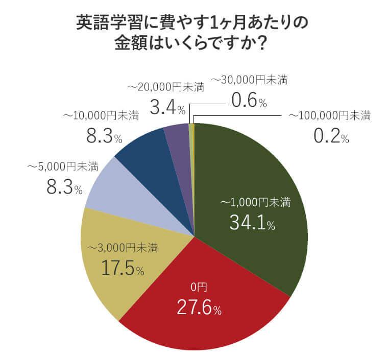アンケート回答者が1ヶ月に英語学習に費やす金額の比率を表す円グラフ画像