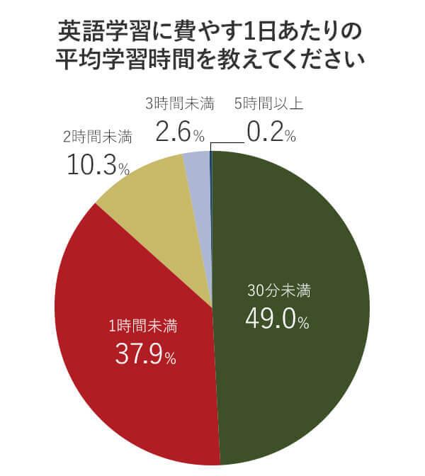 アンケート回答者が英語学習に費やす1日平均の学習時間の比率を表す円グラフ画像