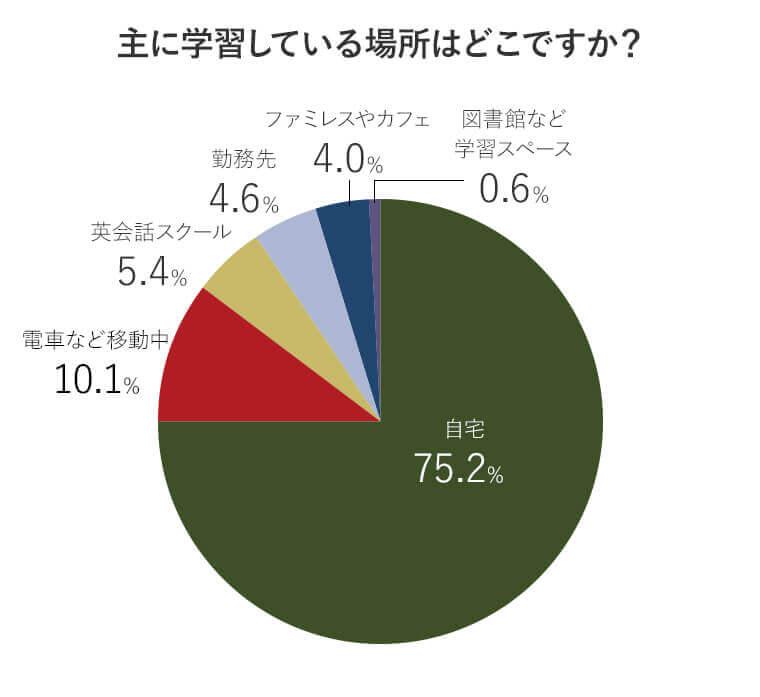 アンケート回答者が英語学習を主に行っている場所の比率を表す円グラフ画像