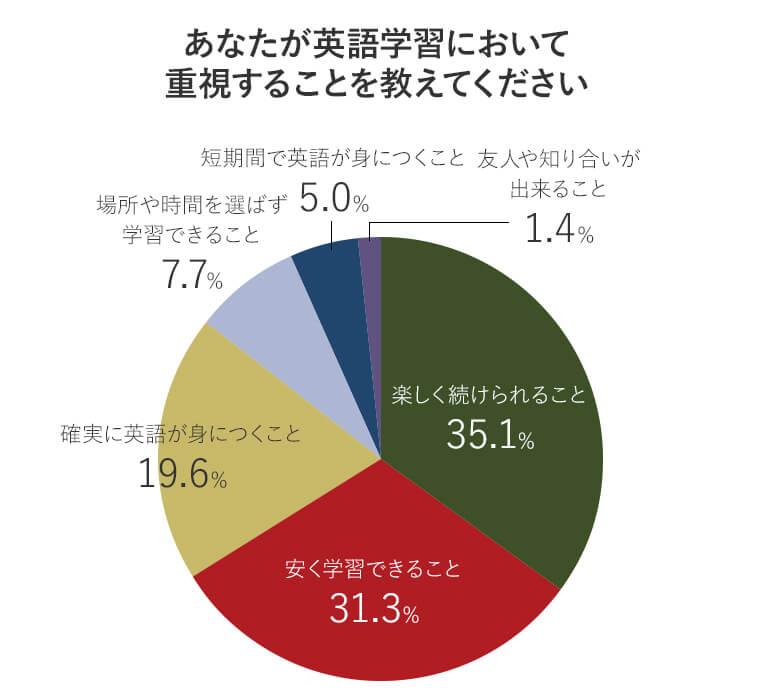 アンケート回答者が英語学習において最も重視する点の比率を表す円グラフ