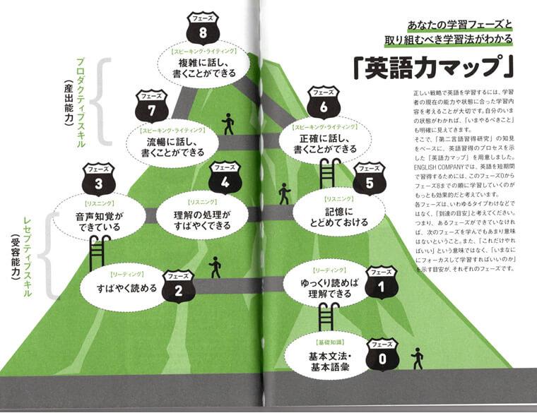 英語力マップの画像