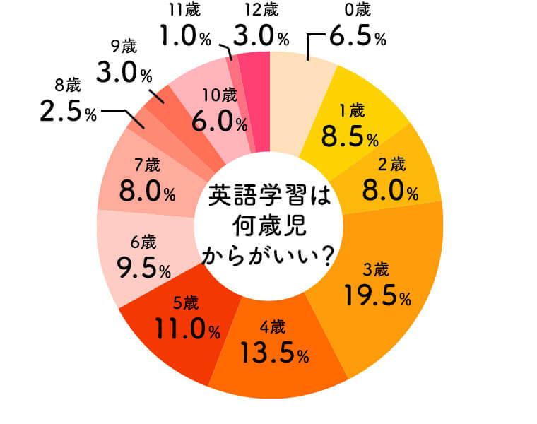英語学習は何歳からが良いかの質問に対する回答の円グラフ。最も多いのが3歳で19.5%、続いて4歳の13.5%、そして5歳11.0%と続く。