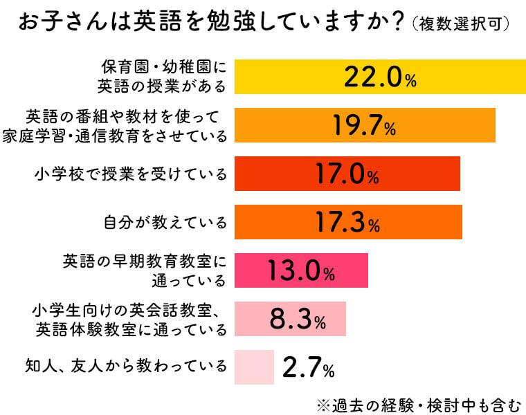 お子さんは英語を勉強していますか?との質問に対する回答のグラフ。最も多いのが「保育園・用お遅延に英語の授業がある」で22.0%、続いて教材等を使って学習をしているが19.7%、続いて小学校で授業を受けているが17.0%という結果となった。