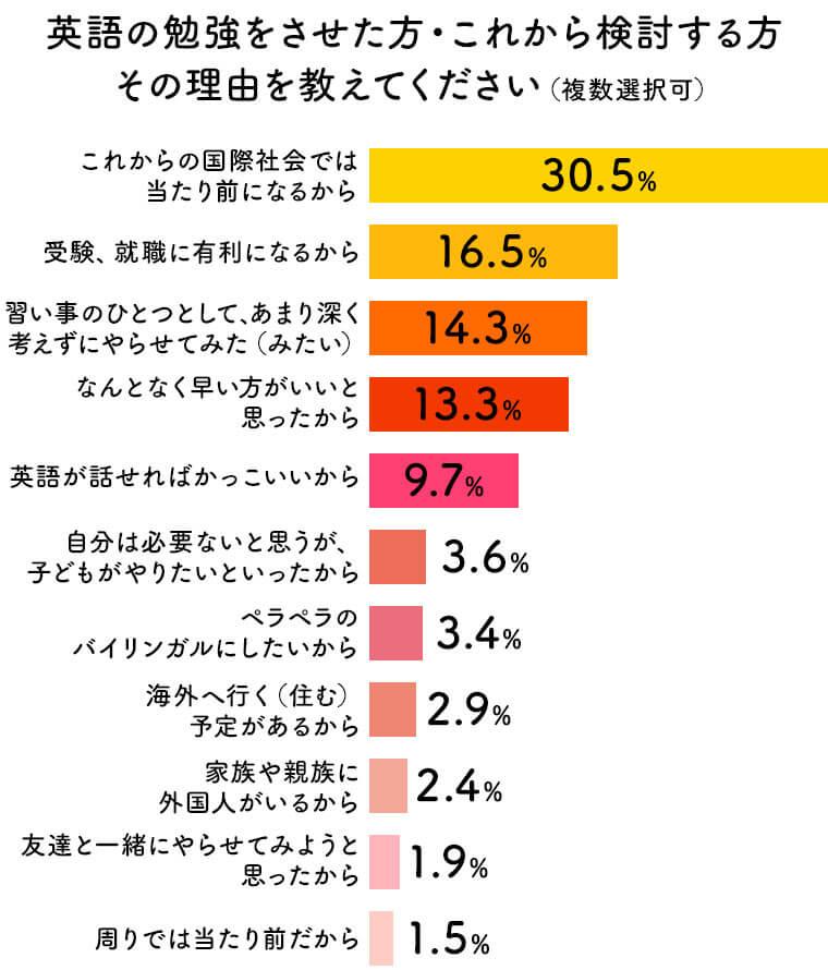 英語の勉強をさせたと答えた保護者に対し、その理由を聞いた結果のグラフ。最も多いのが「これからの国際社会では当たり前になるから」で30.5%、続いて「受験、就職に有利になるから」で16.5%、続いて「習い事のひとつとして、あまり深く考えずにやらせてみた」が14.3%という結果となった。