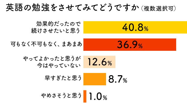 子供に英語学習をさせたと回答した保護者に対し、その結果どうだったという質問に対する回答のグラフ。最も多かったのが「効果的だったので続けさせたいと思う」で40.8%、続いて「可もなく不可もなくまあまあ」で36.9%、続いて「やってよかったと思うが今はやってない」で12.6%という結果となった。