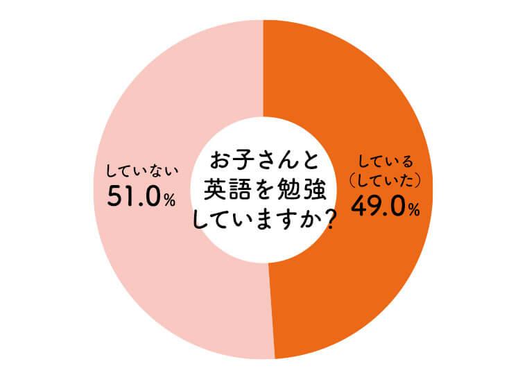 子供と一緒に英語を勉強しているか?という質問に対する答えの円グラフ。「している」が49.0%、「していない」が51.0%となり、半々に分かれる結果となった。