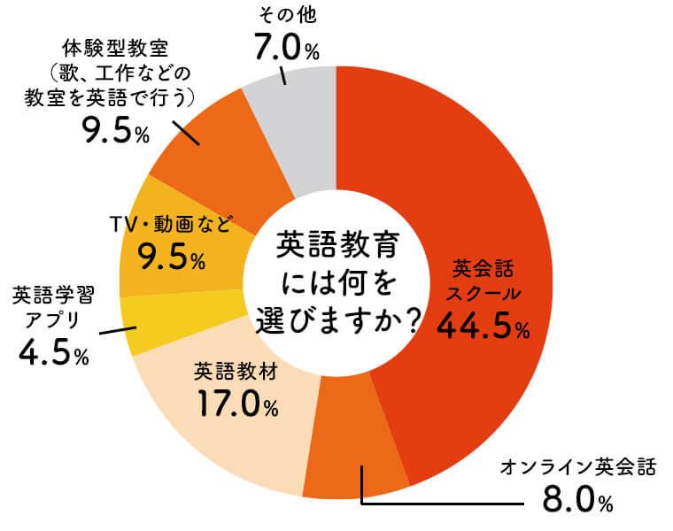 子供に英語学習をさせるとしたらどのような方法で行うか?という質問に対する回答の円グラフ。英会話スクールが最も多く44.5%、続いて英語教材が17.0%、TV・動画などが9.5%と続く結果となった。