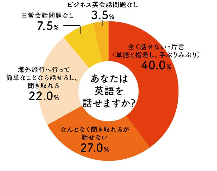 アンケート回答者である保護者に対し、あなたは英語を話せますか?と質問した結果の円グラフ。全く話せないが40.0%で最も多く、続いてなんとなく聞き取れるが話せないが27.0%、海外旅行へ行って簡単なことなら話せるし聞き取れるが22.0%という結果となった。