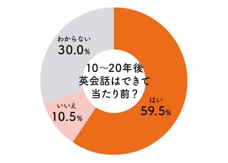 子供が成人するころ、英語を話せることが当たり前の社会になっていると思うかという質問に対する回答の円グラフ。「はい」が最も多く59.5%、「いいえ」が10.5%、「わからない」が30.0%という結果となった。