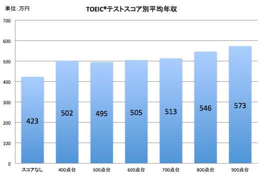 TOEICテストスコア別平均年収のグラフ。未受験者の423万円に対し、700点代では513万円と100万円近い差がある。