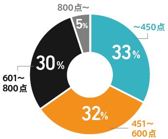 PROGRITユーザーの受講開始時の英語力をTOEICスコアに換算したグラフ