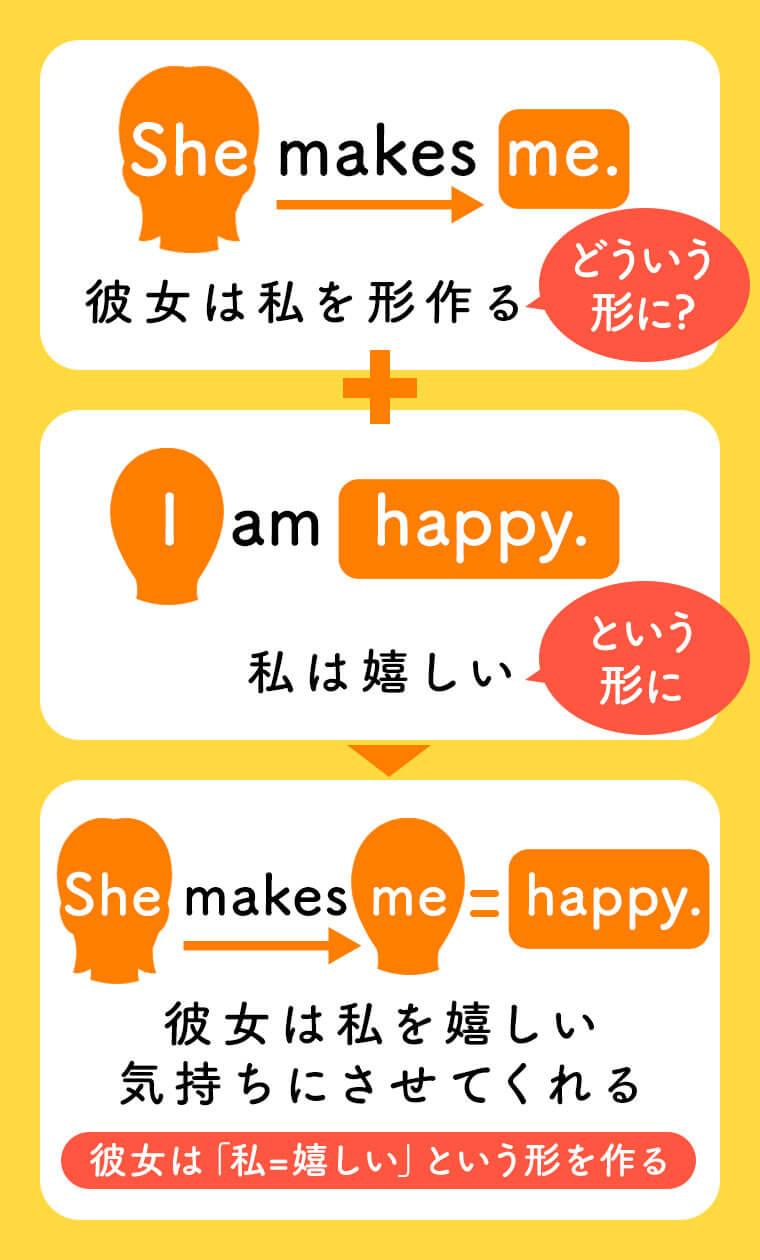 She makes me. 「彼女は私を形作る」(どういう形に?)I am happy. 「私は嬉しい」(という形に)→ She makes me = happy . 「彼女は私を嬉しい気持ちにさせてくれる。」(彼女は「私=嬉しい」という形を作る)