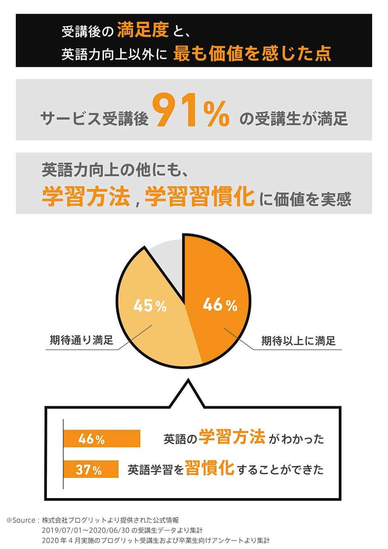 プログリット受講者に対し、サービス受講後に満足度を聞いたところ、91%の受講生が満足と回答。英語力向上以外に、学習方法が身に付き学習が習慣化されたことに満足しているという回答が多かった。