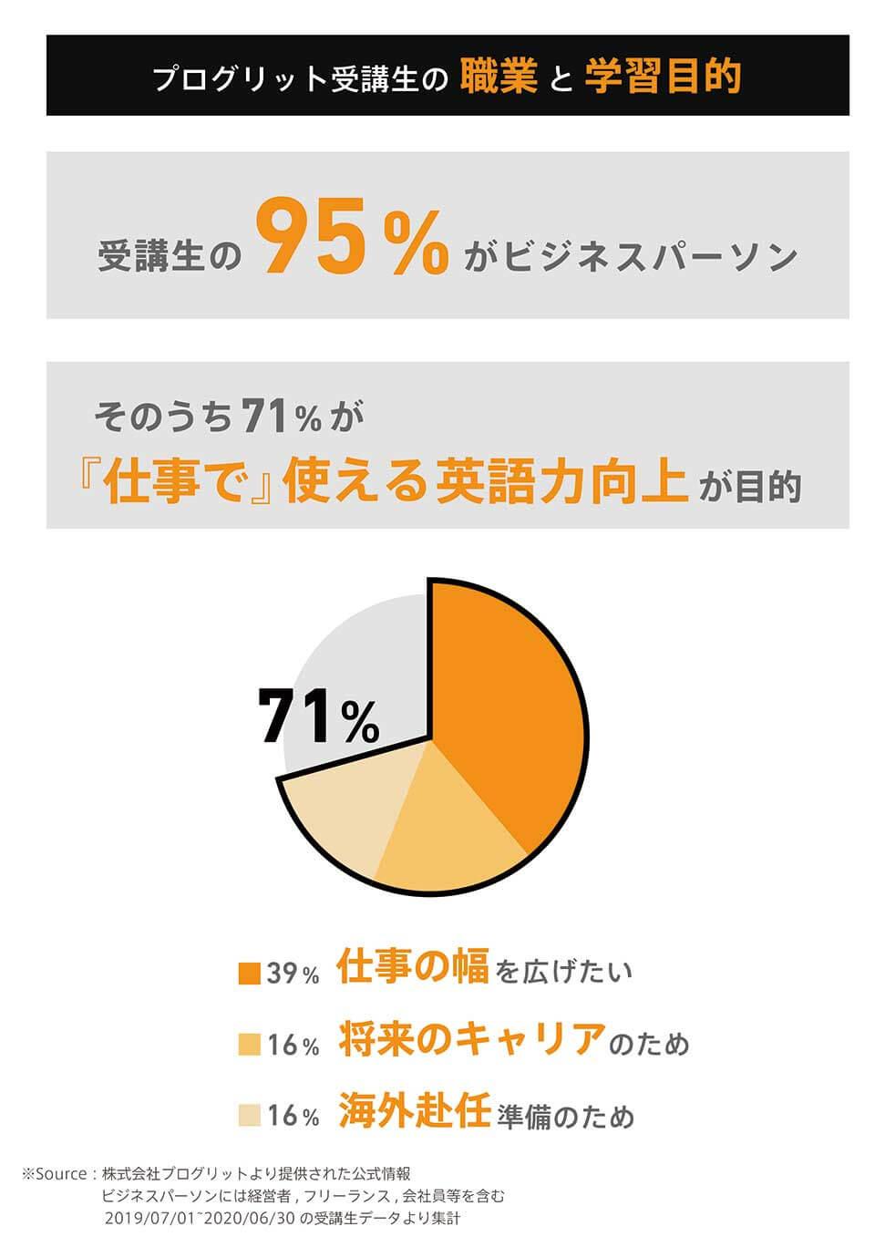 プログリット受講生の95%がビジネスパーソンであり、そのうち71%が「仕事」で閊える英語力向上を目的としている。